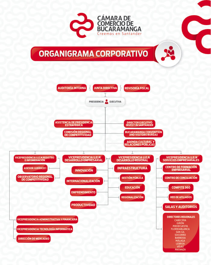 transparencia y acceso a información pública - Organigrama Cámara de Comercio de Bucaramanga